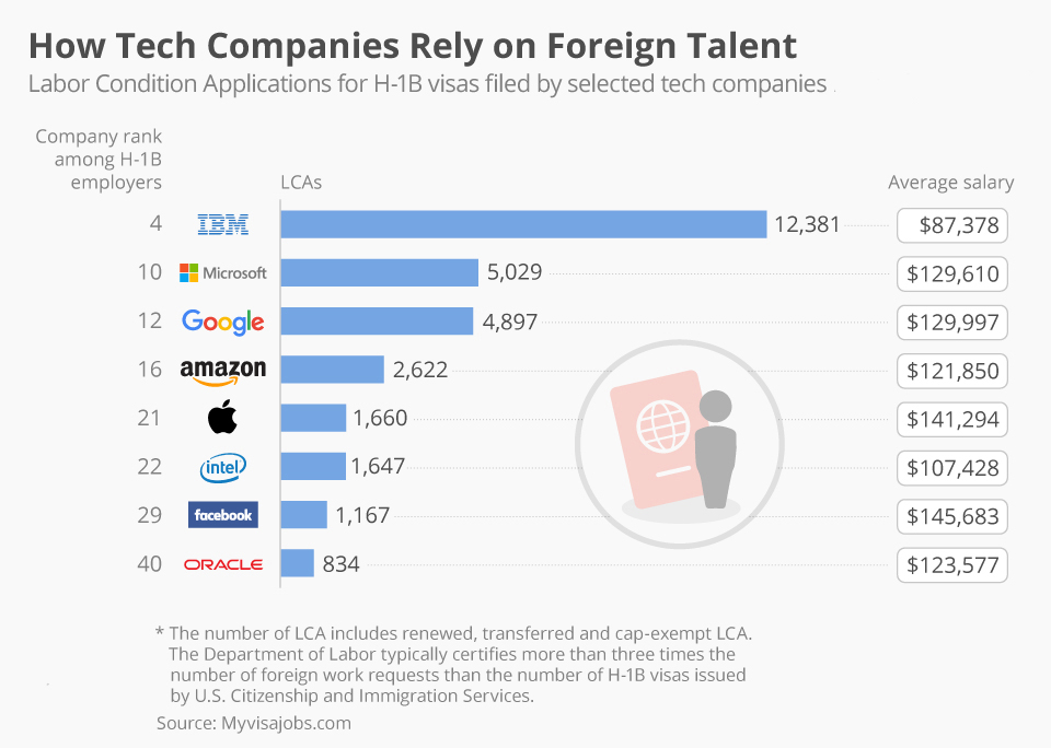 Graph explaining how tech companies rely on foreign talent